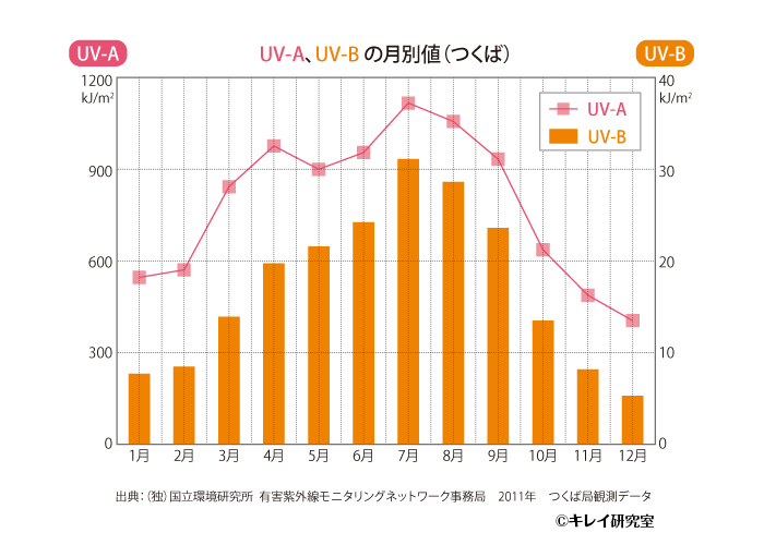UV-A、UV-Bの月別値(つくば)