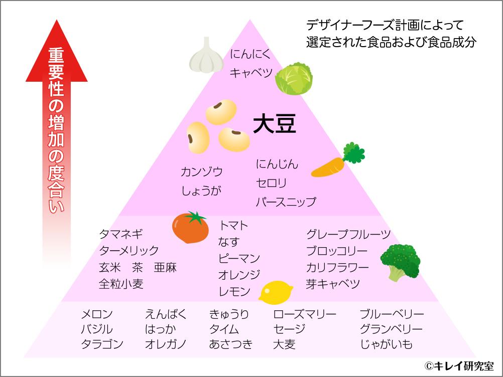 デザイナーフーズ計画によって選定された食品および食品成分