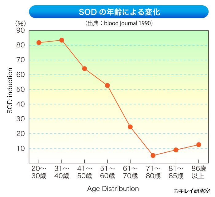 SODの年齢による変化