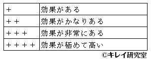 PA表示の4段階