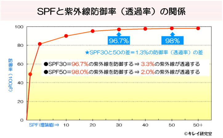 SPFと紫外線防御率(透過率)の関係