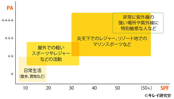 過ごし方に応じた日焼け止め選びの目安グラフ